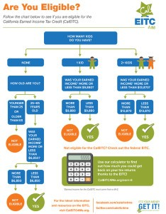 This chart helps you determine if you qualify for the California Earned Income Tax Credit. (Courtesy of CalEITC Campaign) [Click to enlarge.]